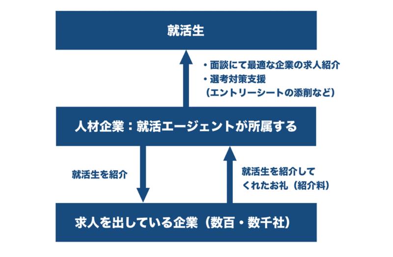 f:id:shukatu-man:20210329101136p:plain
