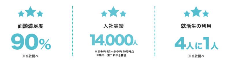 f:id:shukatu-man:20210425141820p:plain