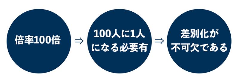 f:id:shukatu-man:20210519141347p:plain