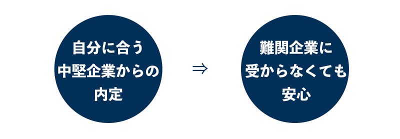 f:id:shukatu-man:20210519143310p:plain