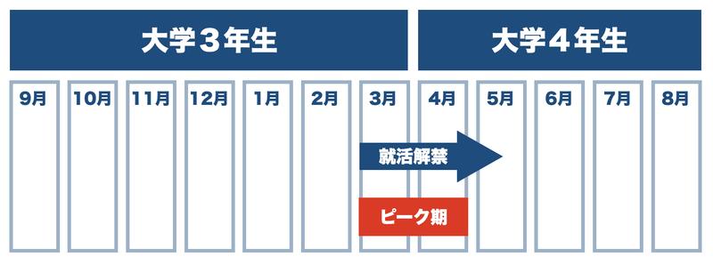 f:id:shukatu-man:20210608144722p:plain