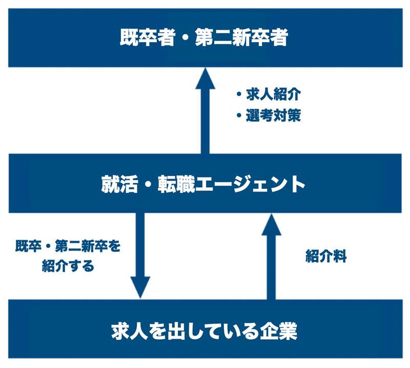 f:id:shukatu-man:20210614170624p:plain