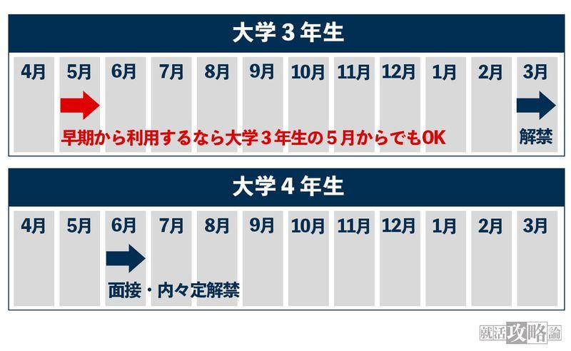 f:id:shukatu-man:20210724111159j:plain