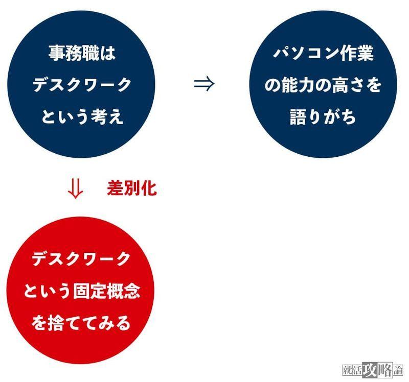 f:id:shukatu-man:20210728103431j:plain
