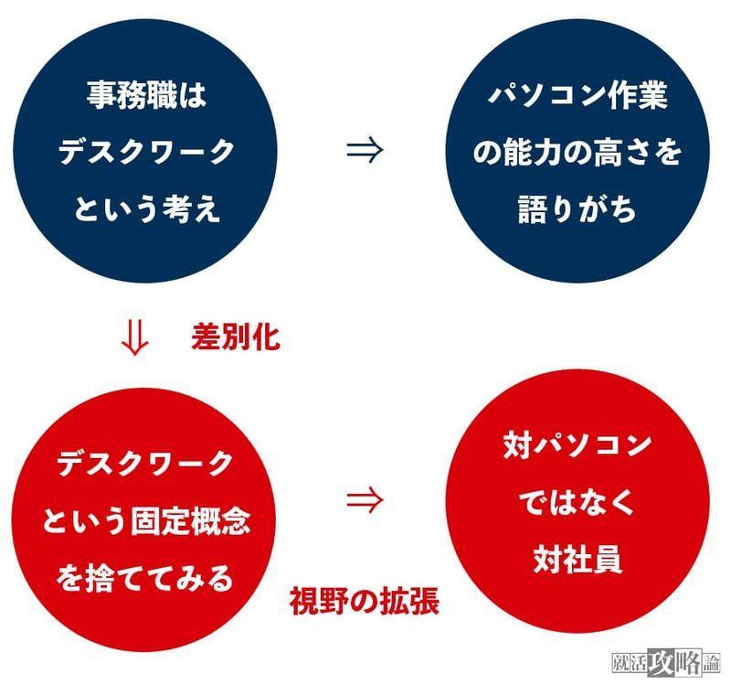 f:id:shukatu-man:20210728103436j:plain