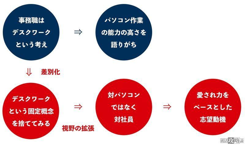 f:id:shukatu-man:20210728103442j:plain