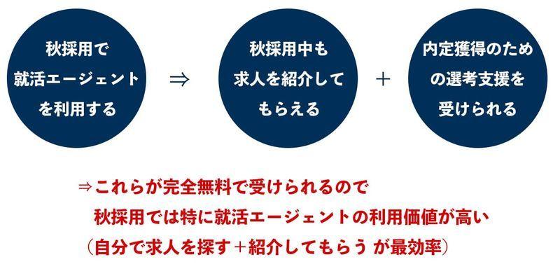 f:id:shukatu-man:20210731092508j:plain