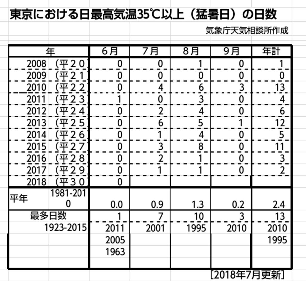 f:id:shukuzou:20180717151901j:plain
