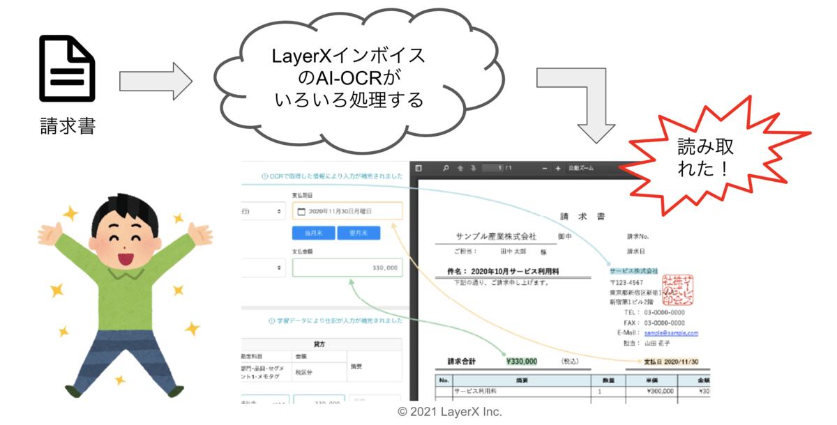 AI-OCRが動くイメージ図