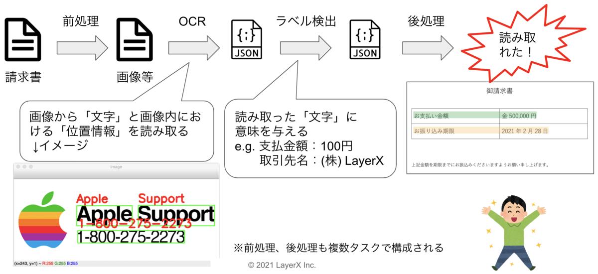 請求書AI-OCRを構成する処理群