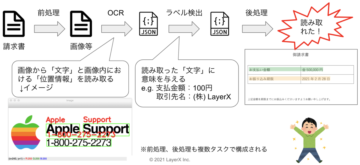 AI-OCR処理フロー