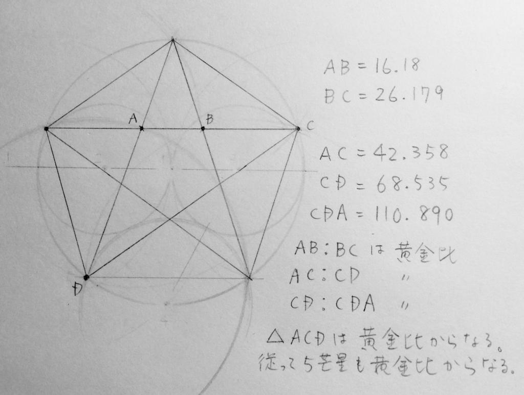 黄金比の五芒星の図