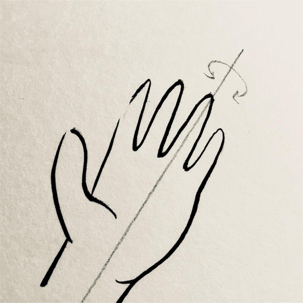 回転する手の図