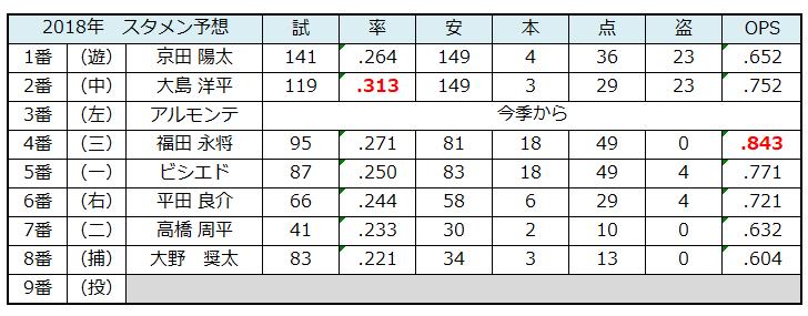 f:id:shunpon:20180228060543p:plain