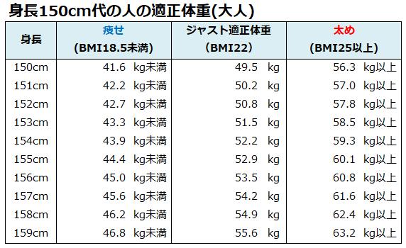 表 チェック の 理想 体重