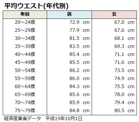 ウエスト 平均 女性 ウエストの平均はどれくらい?女性の理想サイズを年齢・身長別に紹介