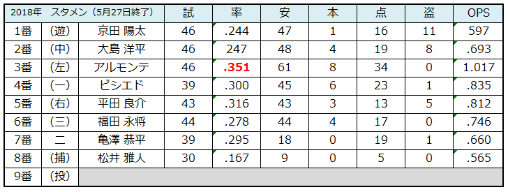 f:id:shunpon:20180527233744p:plain