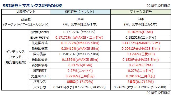 sbiselect-monex-index