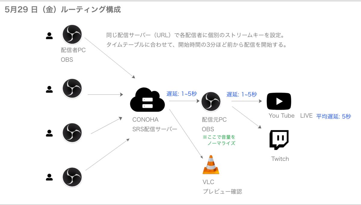 f:id:shunutsu2-2-24:20200524155447p:plain