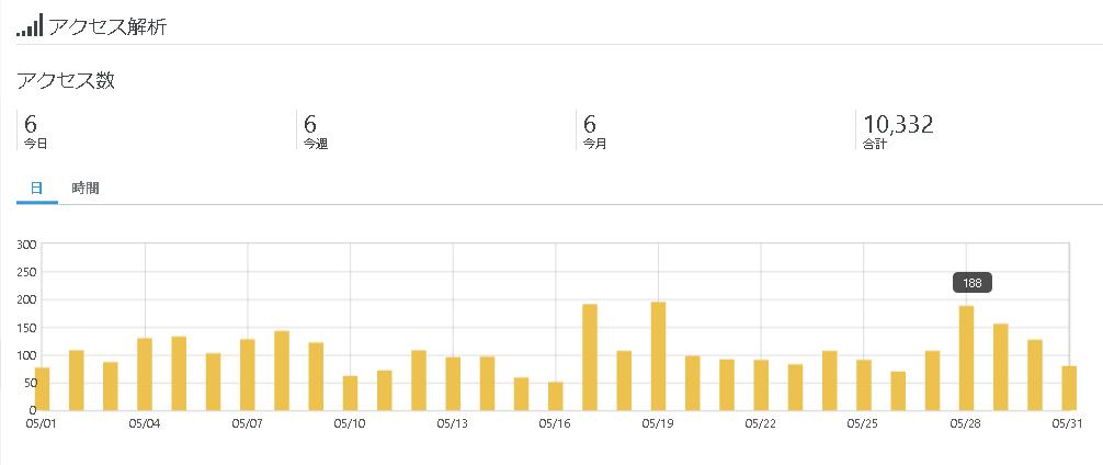 5月のアクセス解析