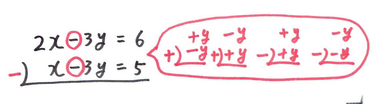 連立方程式の文字消し。異符号はたし算。同符号は引き算。