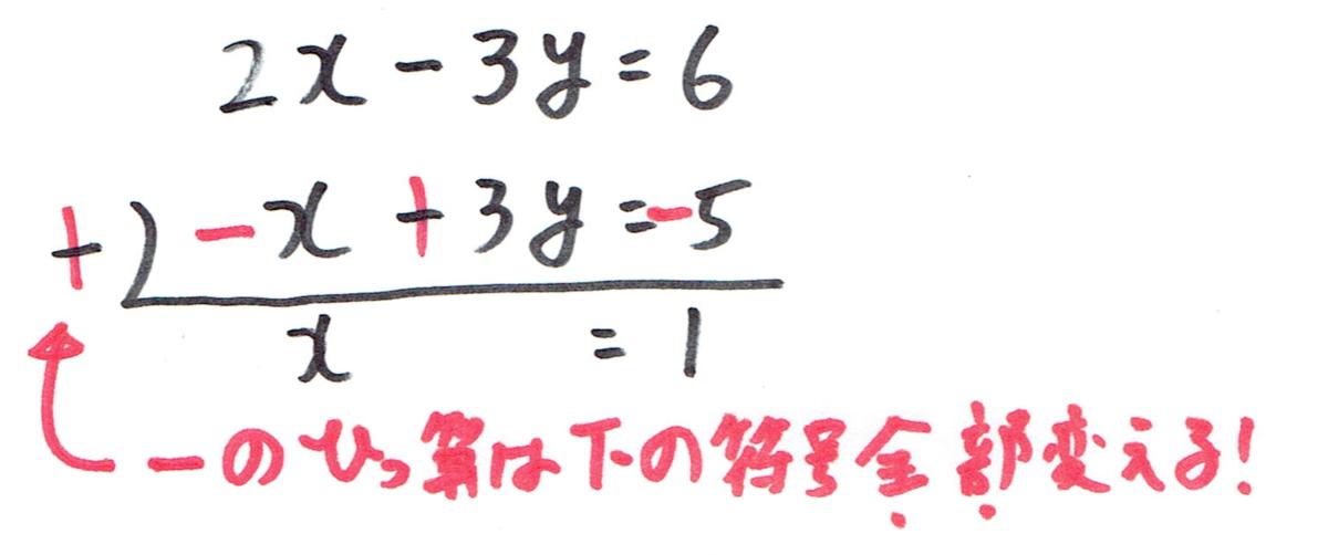 筆算の引き算は下の列の符号を全部変える