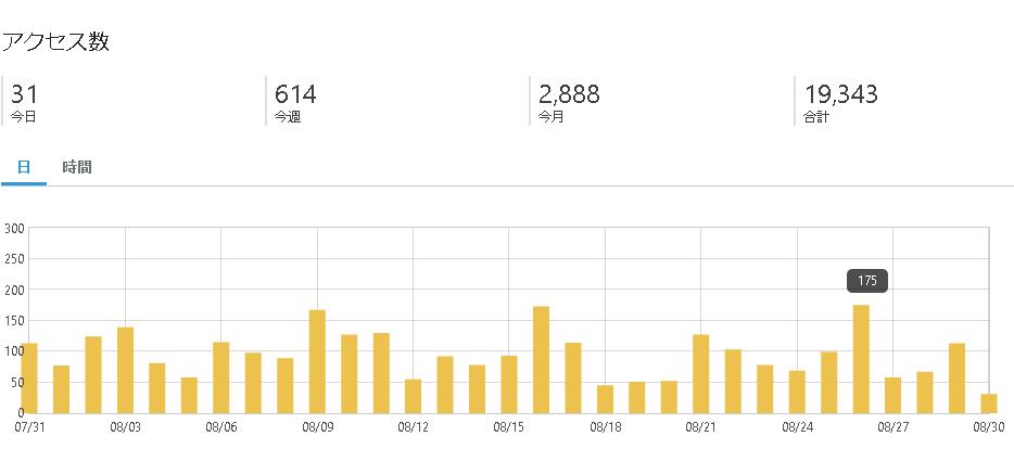 今月のアクセス数