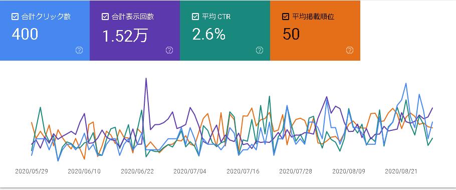 今月のブログデータ