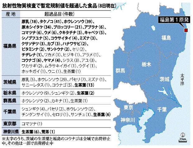 原発事故の放射性物質 食品への影響、止まらず - shuueiのメモ