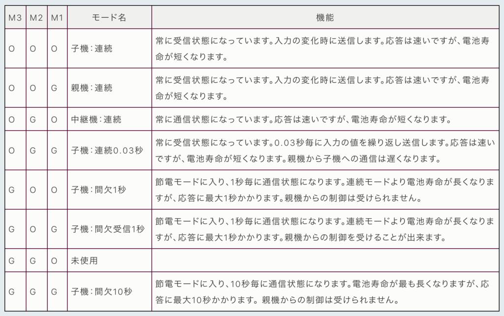 f:id:shuzo_kino:20170730004401p:plain