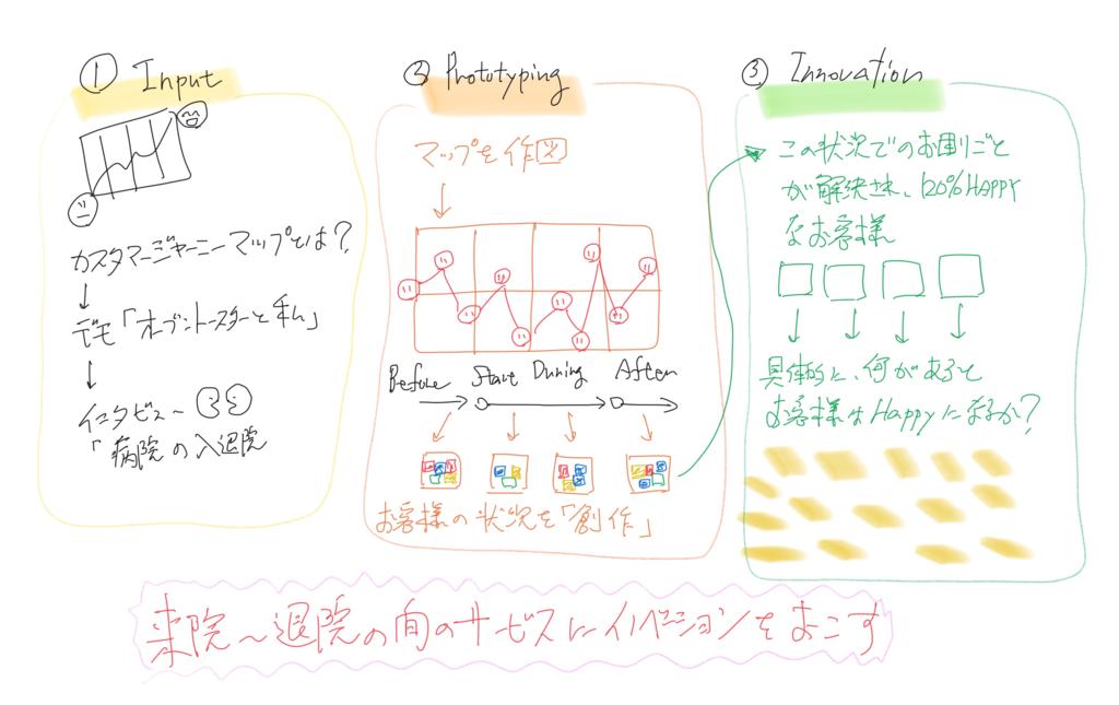 f:id:shyamamo:20161012070754p:plain