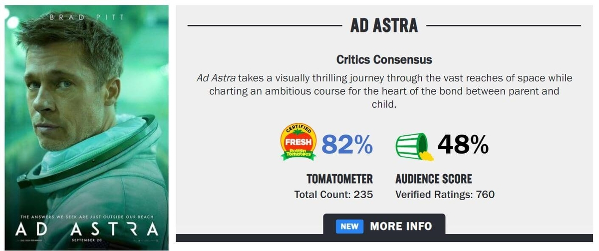 graph of Ad Astra from rotten Tomatoes