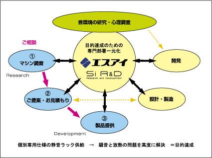 f:id:si-rd:20110228140221j:image