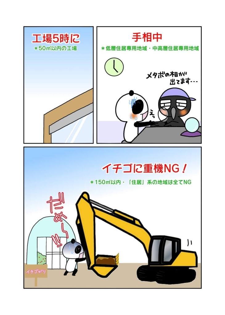 『工場を建築できない用途地域の覚え方』2ページ目