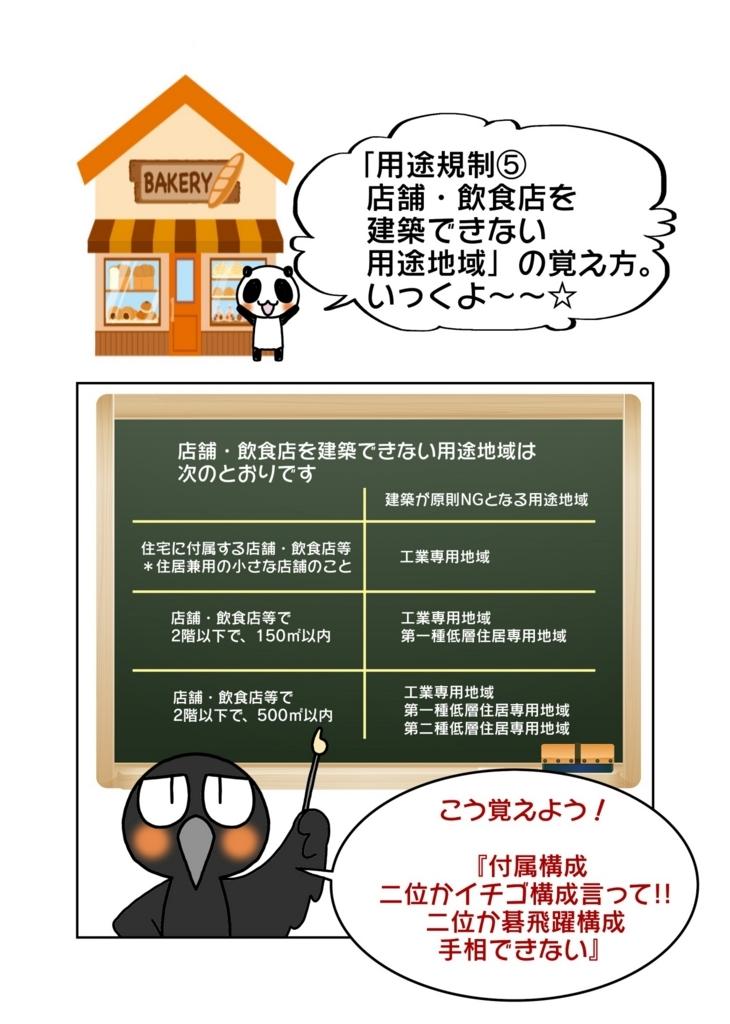 『店舗・飲食店を建築できない用途地域の覚え方』1ページ