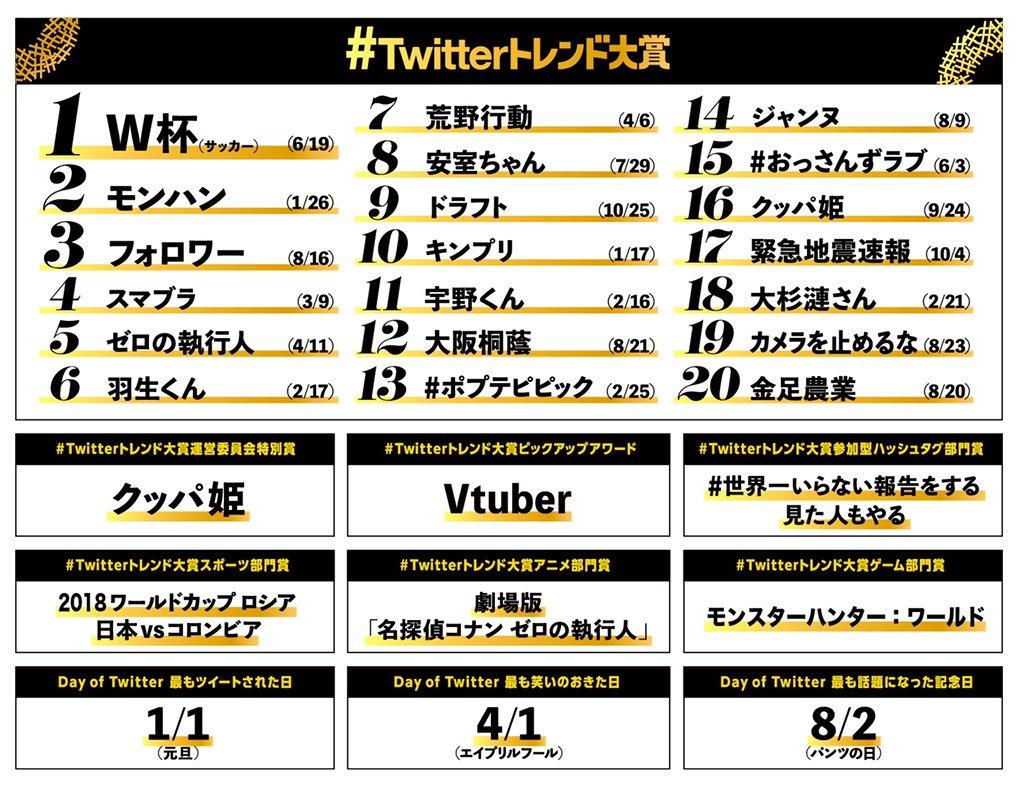 #Twitterトレンド大賞 VTuber