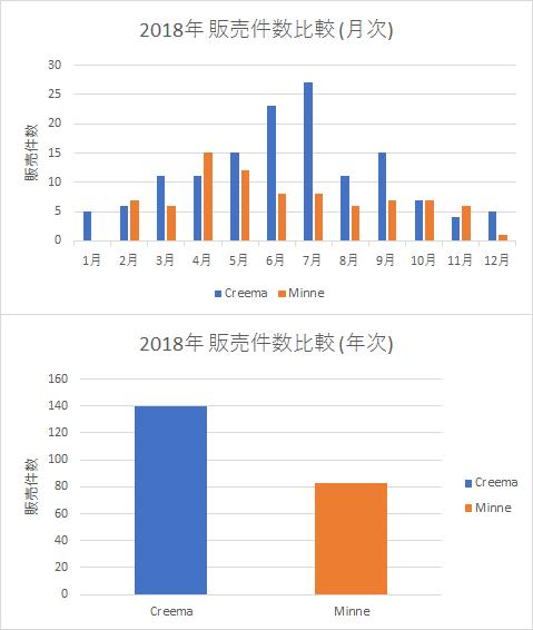 2018年 Creemaとminneの販売件数比較