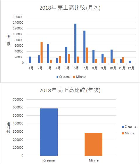 2018年 Creemaとminneの売上高比較