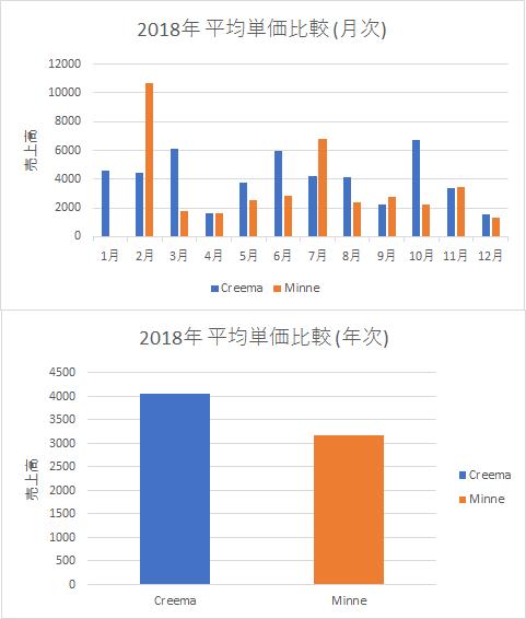 2018年 Creemaとminneの平均単価比較