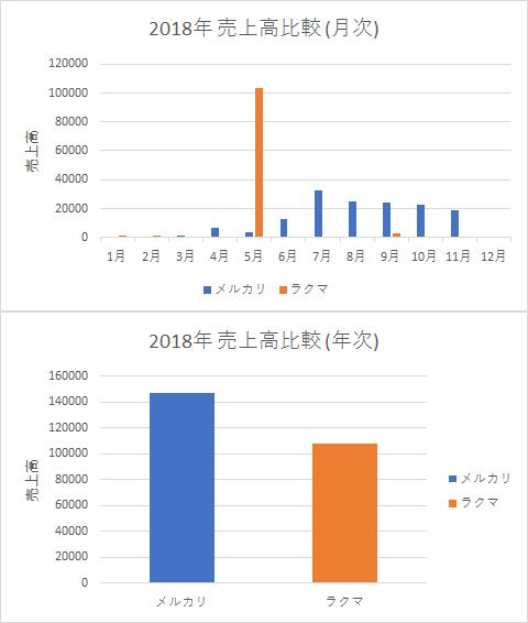 2018年 メルカリとラクマの売上高比較