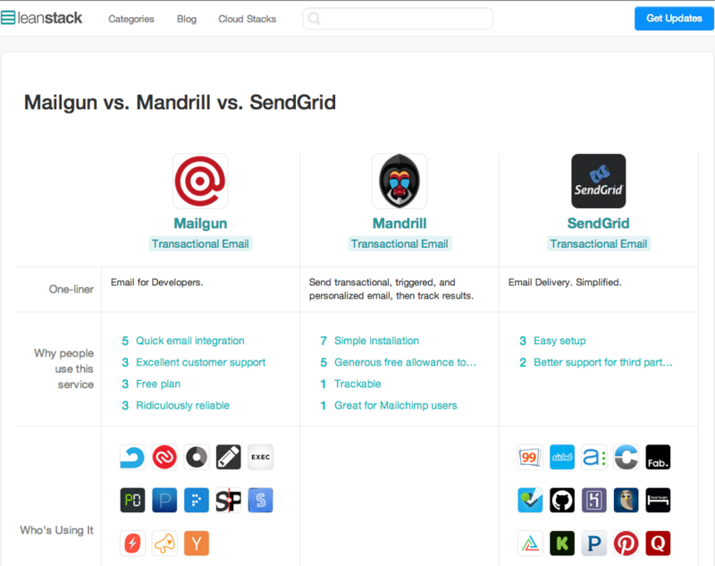 Mailgun vs. Mandrill vs. SendGridのイメージ図