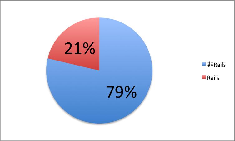 Ruby on Railsの採用割合