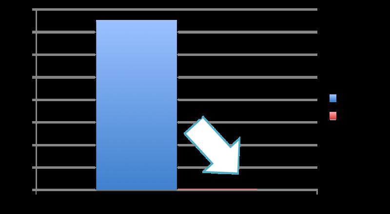 コード&ドキュメントの行数