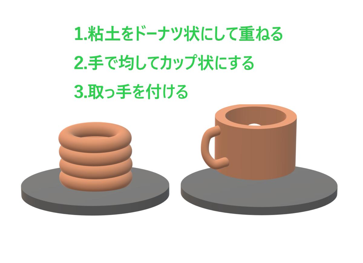 f:id:sikinomori117:20200217182933p:plain