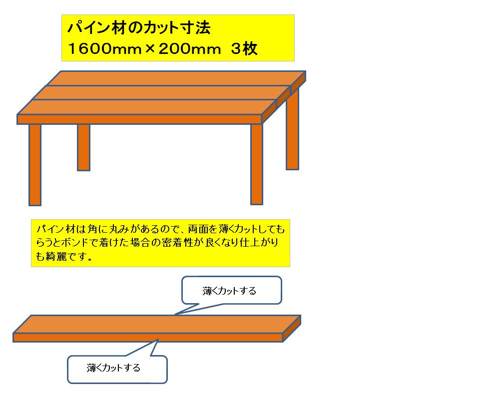 f:id:sikinomori117:20200305091612p:plain