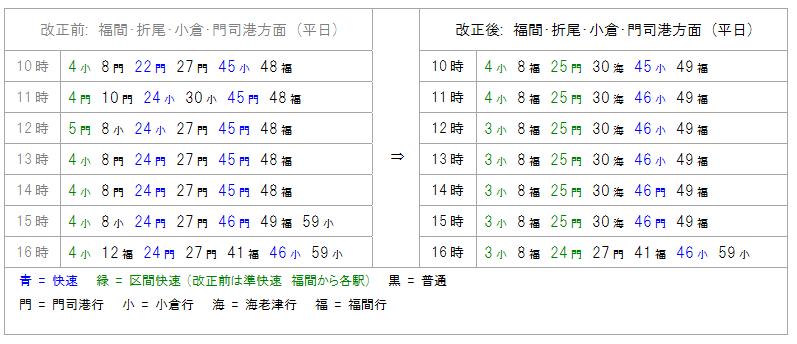 【3月17日改正】 JR九州ダイヤ改正新旧比較 - 福岡編 - 鉄道 ...