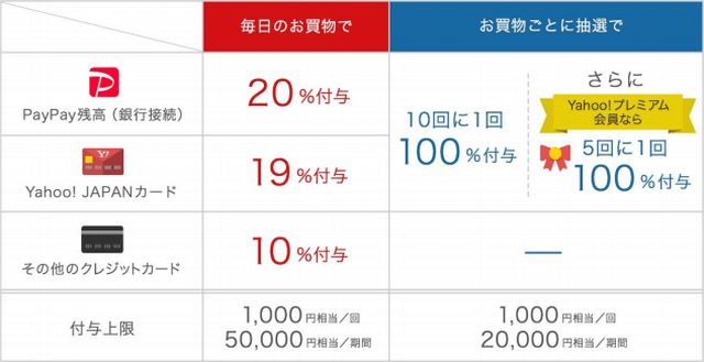 PayPay第2弾100億円キャンペーン2