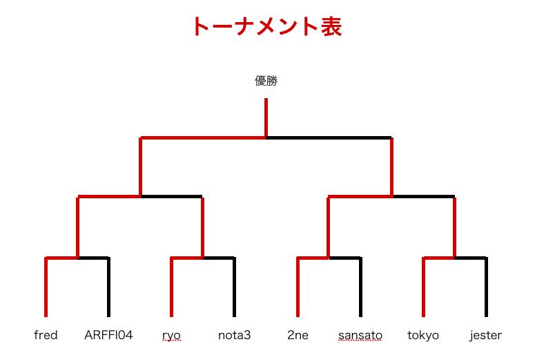 f:id:simanezumi1989:20170518074139p:plain