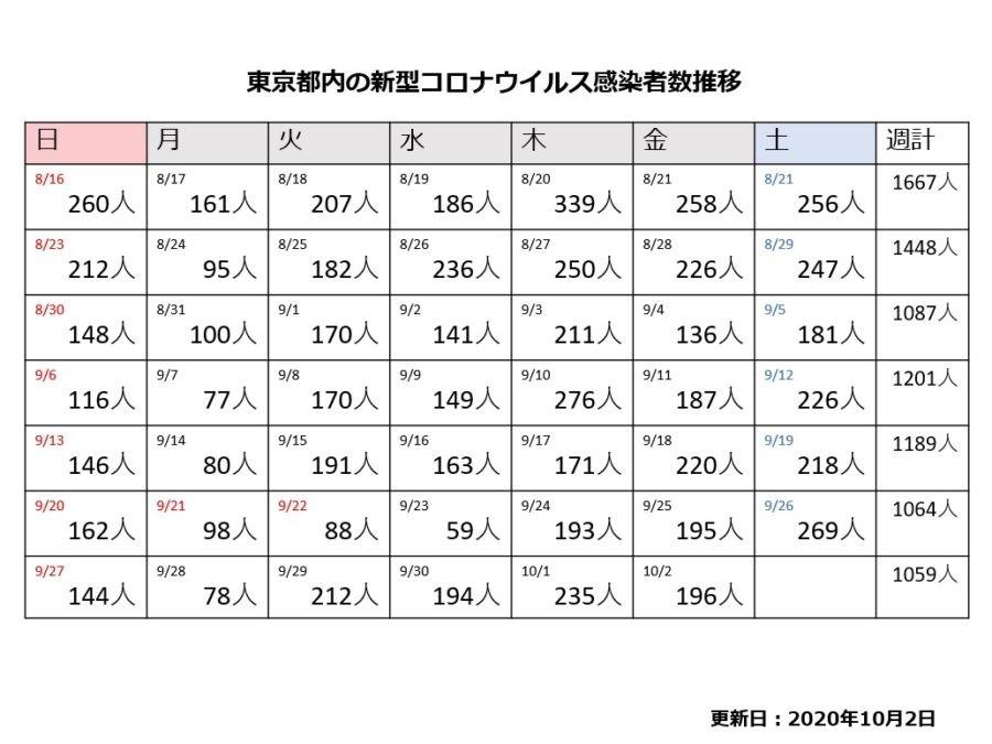 感染 数 都内 者 都内のインフルエンザ 「流行注意報」|東京都