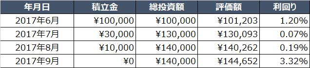 f:id:simple-money:20171004224241p:plain